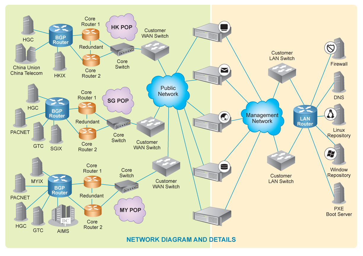 GigsGigs Core Networks